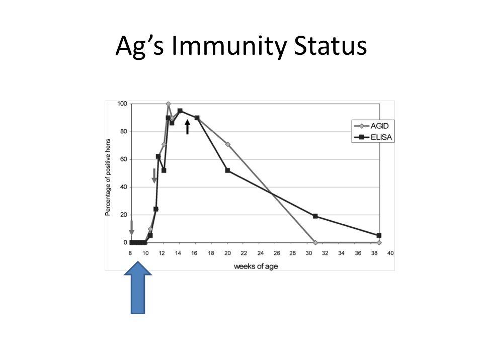Ag's Immunity Status
