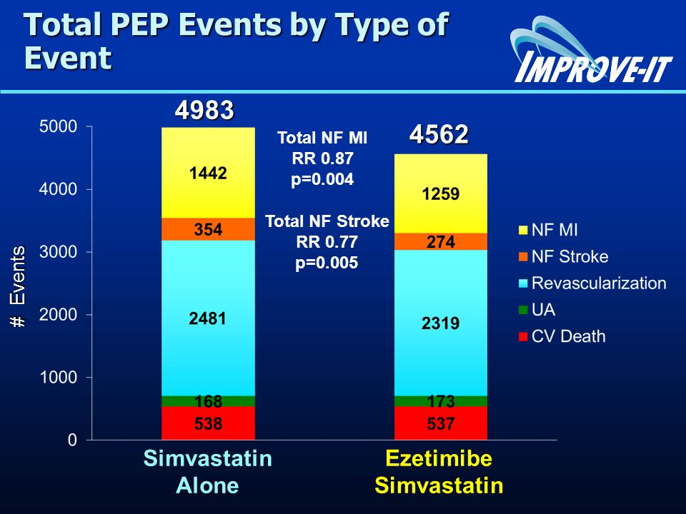 Total PEP Events by Type of Event # Events # Events Ezetimibe Simvastatin Simvastatin Alone 4562 4983 4983 Total NF MI RR 0.87 p=0.004 Total NF Stroke