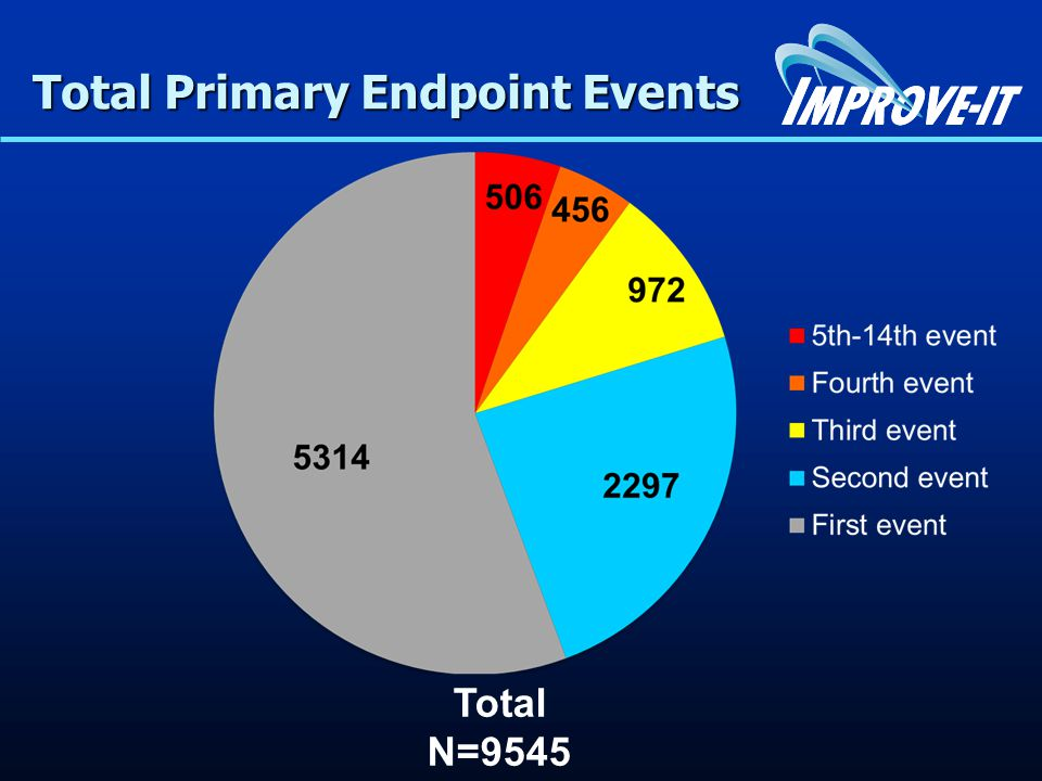 Total Primary Endpoint Events # Events # Events Ezetimibe Simvastatin Simvastatin Alone 4562 4983 4983 Total Events RR 0.91 P=0.007 Additional Events RR 0.88 (0.79-0.98) 1st Event HR 0.936 P=0.016 -421 -251 -170