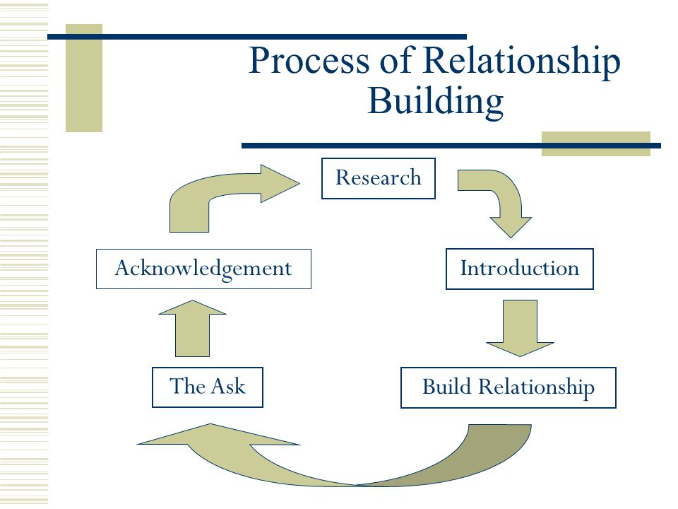 Process of Relationship Building Acknowledgement Research Introduction Build Relationship The Ask