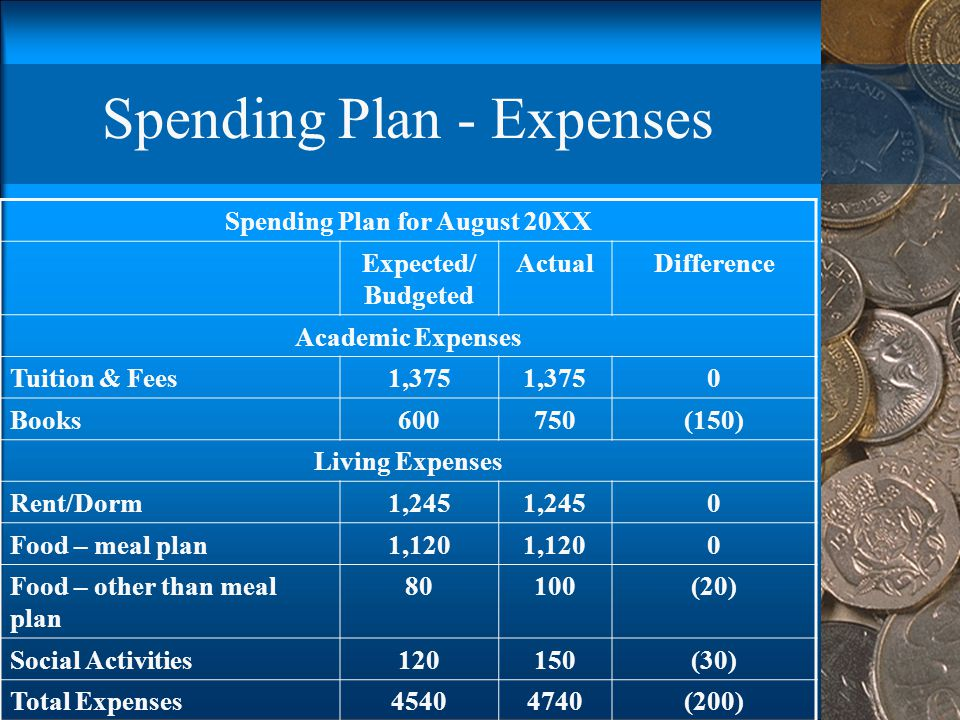 Spending Plan - Expenses Spending Plan for August 20XX Expected/ Budgeted ActualDifference Academic Expenses Tuition & Fees1,375 0 Books600750(150) Li
