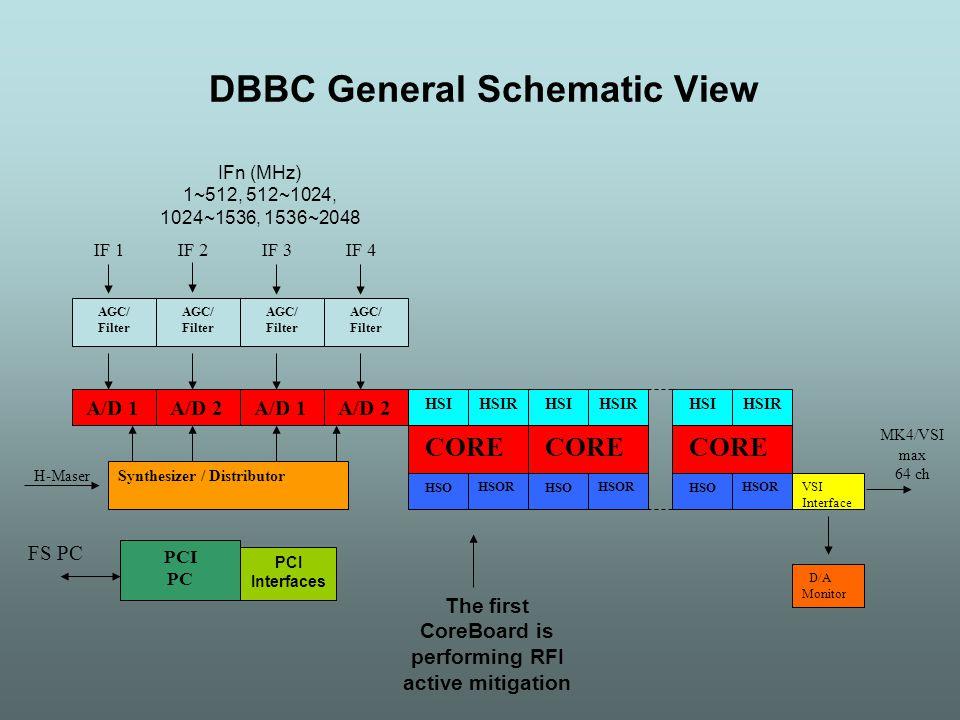 DBBC General Schematic View A/D 1 PCI PC FS PC Synthesizer / Distributor H-Maser MK4/VSI max 64 ch CORE HSI HSO PCI Interfaces IFn (MHz) 1~512, 512~10
