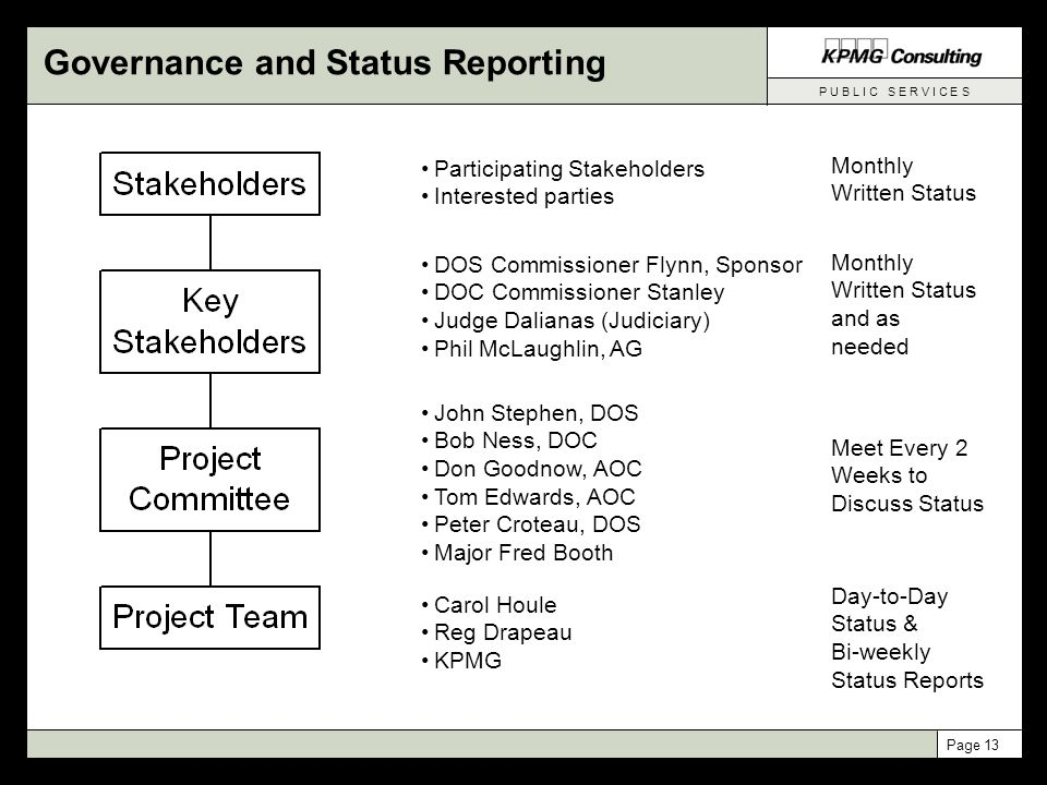 P U B L I C S E R V I C E S Page 13 Governance and Status Reporting Participating Stakeholders Interested parties DOS Commissioner Flynn, Sponsor DOC
