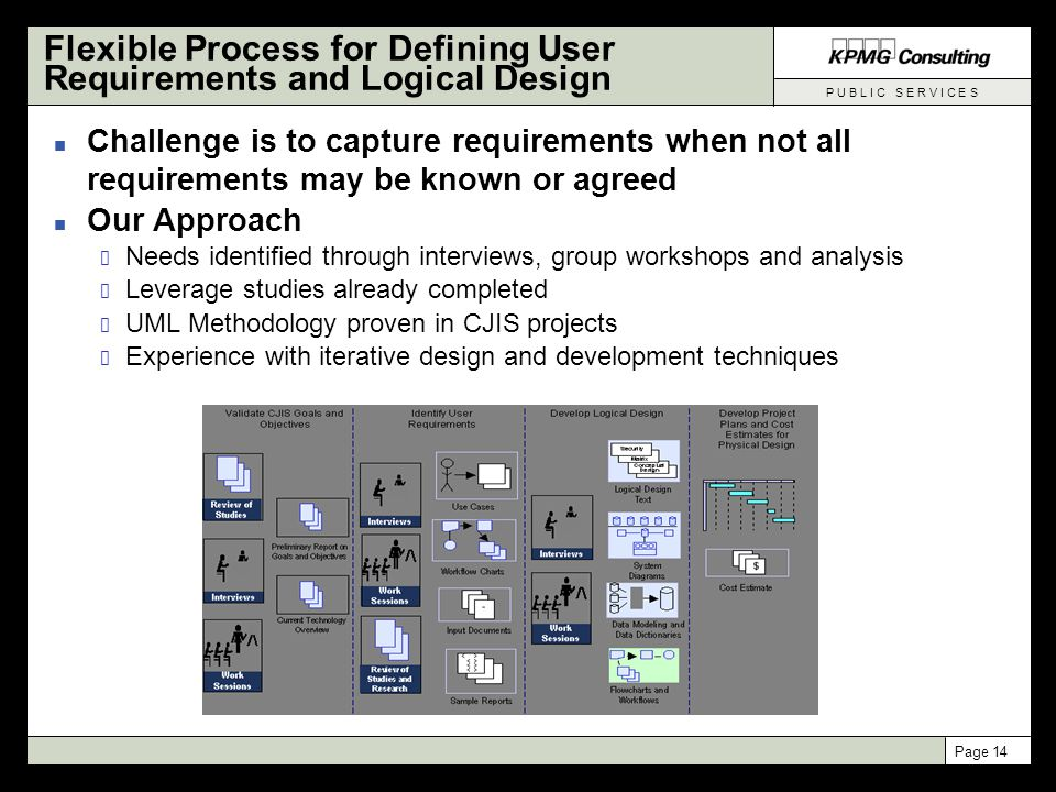 P U B L I C S E R V I C E S Page 14 Flexible Process for Defining User Requirements and Logical Design n Challenge is to capture requirements when not all requirements may be known or agreed n Our Approach Needs identified through interviews, group workshops and analysis Leverage studies already completed UML Methodology proven in CJIS projects Experience with iterative design and development techniques