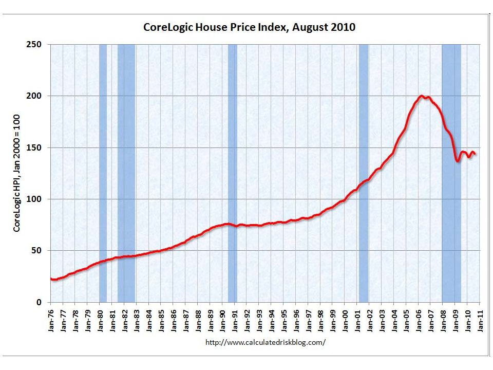 Housing prices (Core Logic)