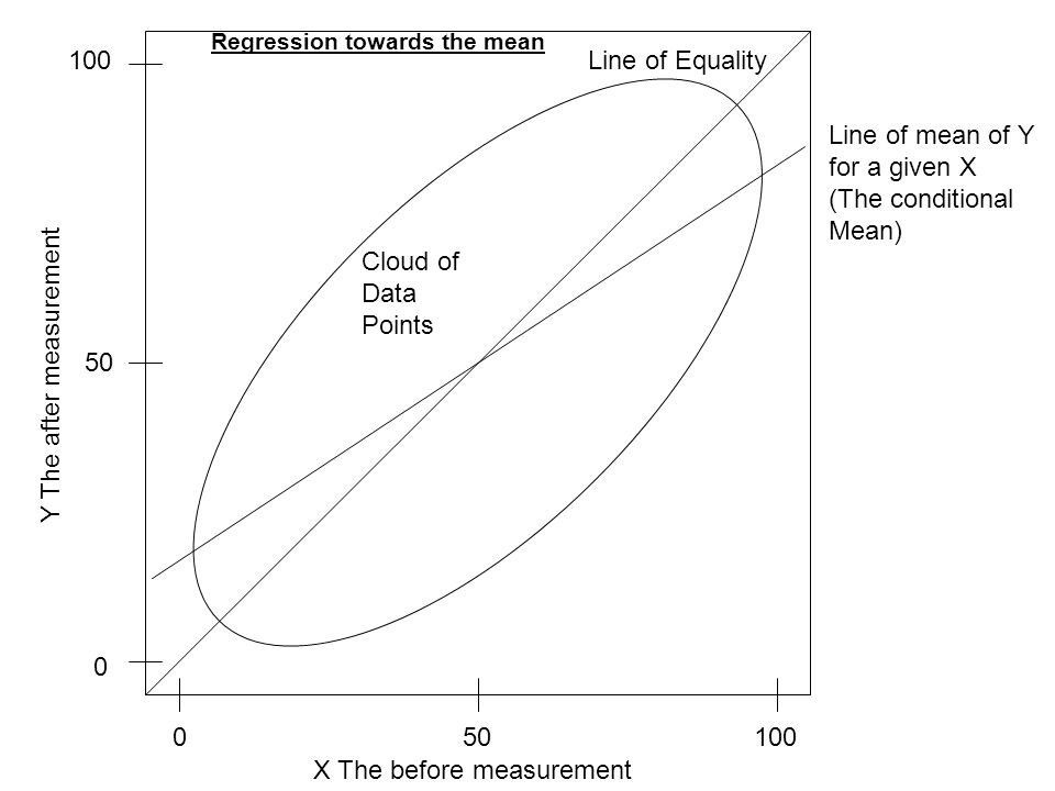 Regression towards the mean X The before measurement Y The after measurement Cloud of Data Points Line of Equality 010050 0 100 Line of mean of Y for a given X (The conditional Mean)