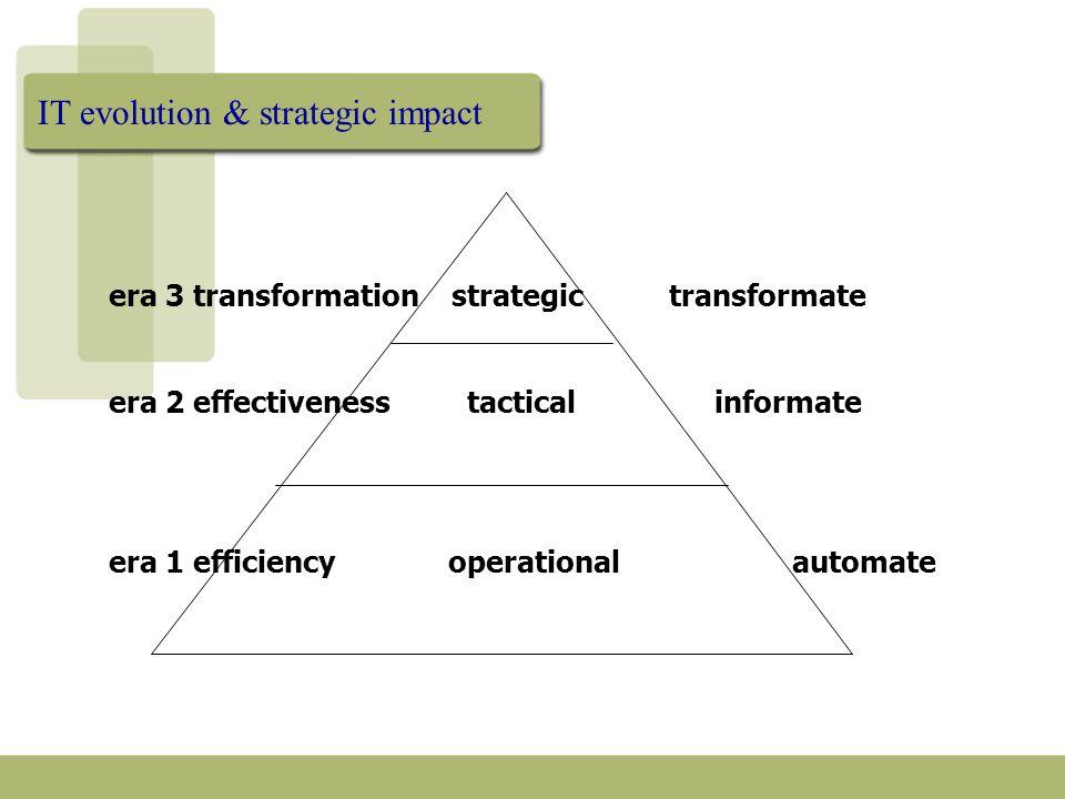 IT evolution & strategic impact era 3 transformation strategic transformate era 2 effectiveness tactical informate era 1 efficiency operational automa
