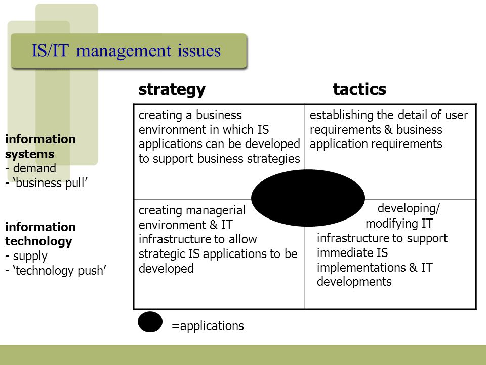 IS/IT management issues creating a business environment in which IS applications can be developed to support business strategies establishing the detail of user requirements & business application requirements creating managerial environment & IT infrastructure to allow strategic IS applications to be developed developing/ modifying IT infrastructure to support immediate IS implementations & IT developments =applications strategytactics information systems - demand - 'business pull' information technology - supply - 'technology push'