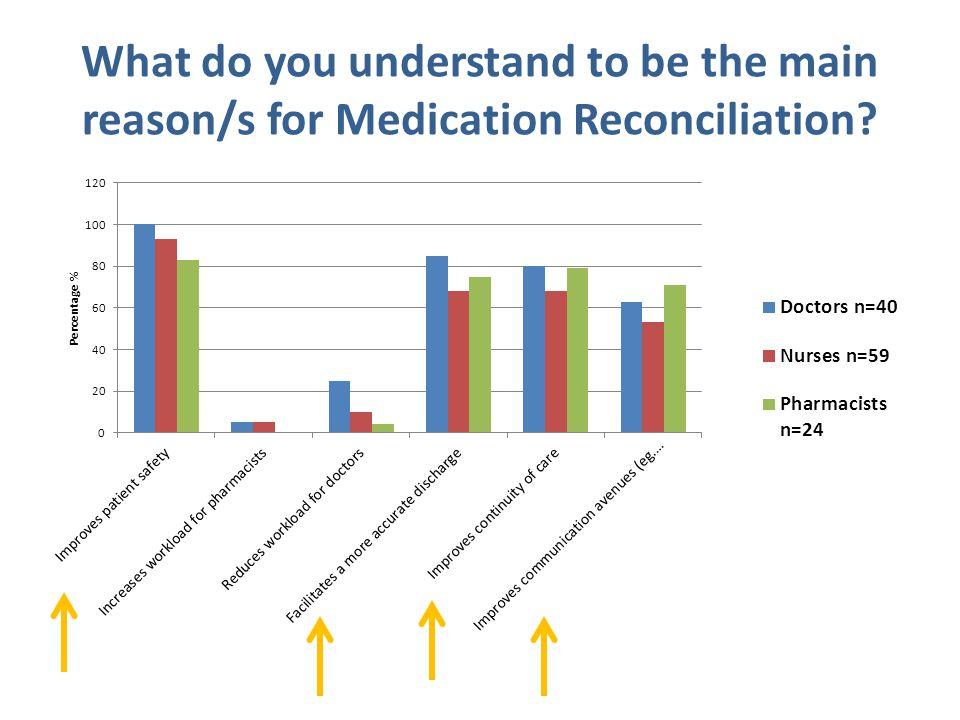 What do you understand to be the main reason/s for Medication Reconciliation?