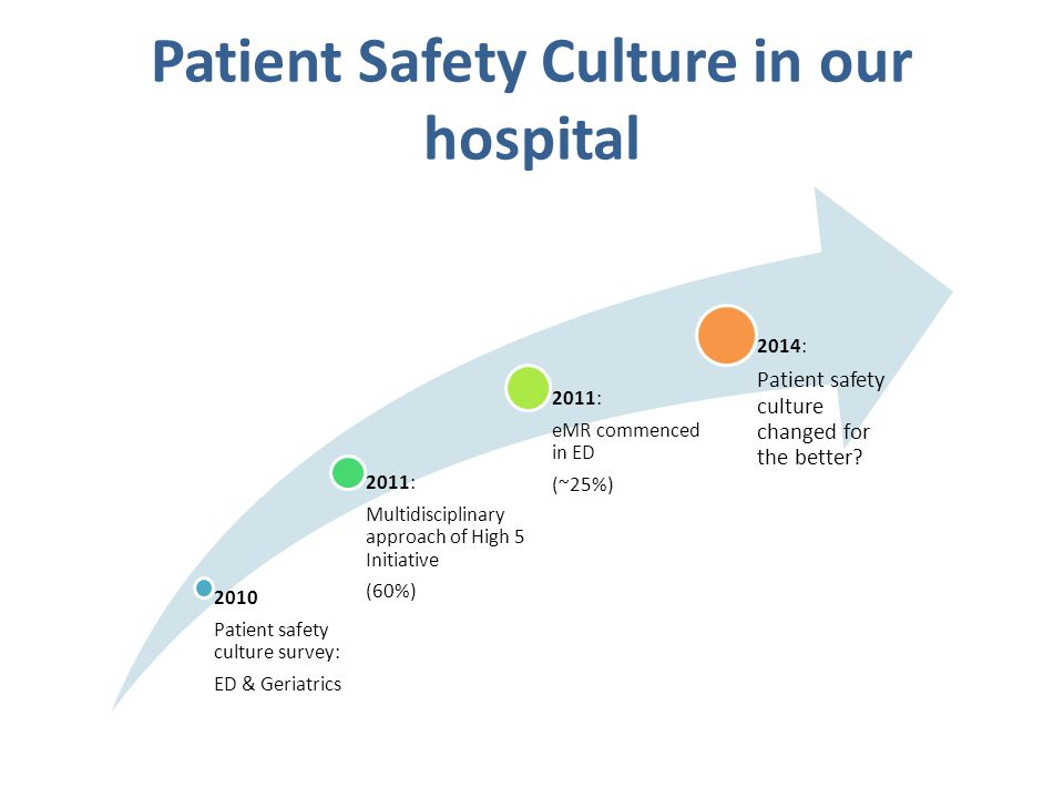 Patient Safety Culture in our hospital 2010 Patient safety culture survey: ED & Geriatrics 2011: Multidisciplinary approach of High 5 Initiative (60%) 2011: eMR commenced in ED (~25%) 2014: Patient safety culture changed for the better?