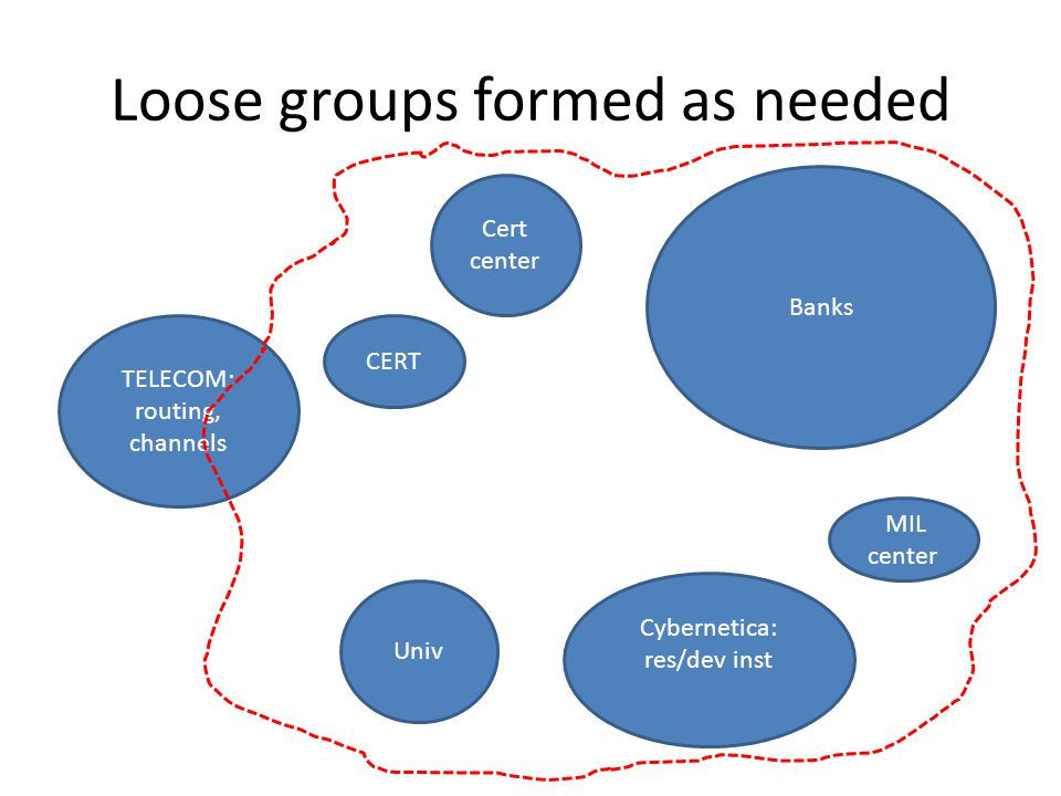 Loose groups formed as needed TELECOM: routing, channels Banks Cybernetica: res/dev inst MIL center Univ CERT Cert center