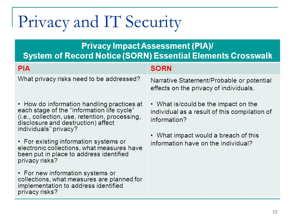 55 Privacy and IT Security Privacy Impact Assessment (PIA)/ System of Record Notice (SORN) Essential Elements Crosswalk PIASORN What privacy risks need to be addressed.