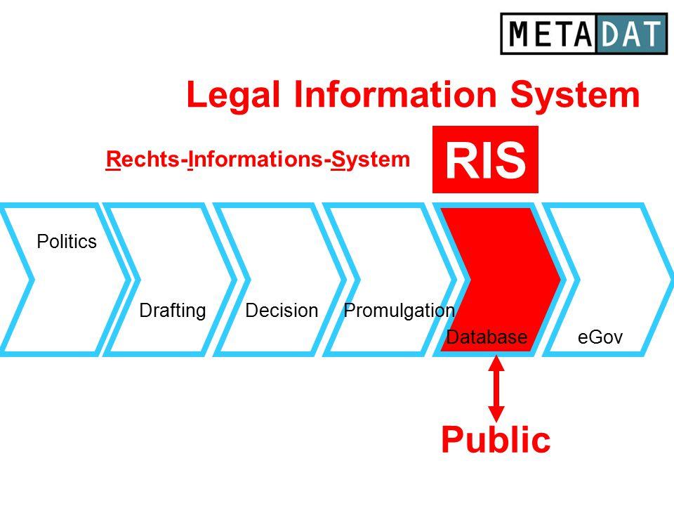 Drafting Database Politics eGov DecisionPromulgation Public RIS Legal Information System Rechts-Informations-System