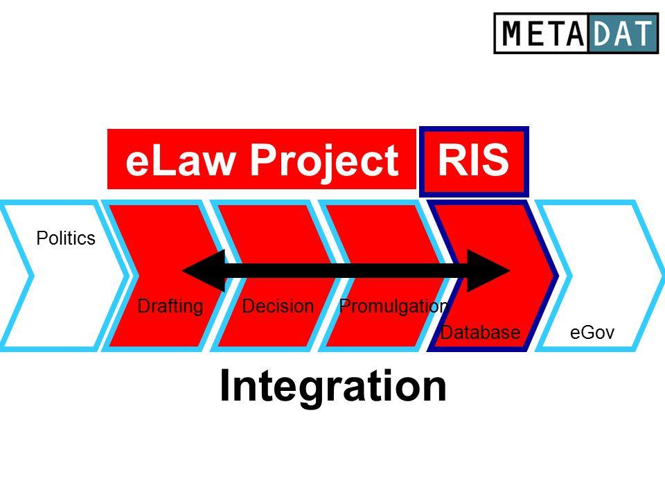 Drafting Database Politics eGov DecisionPromulgation Integration eLaw Project RIS