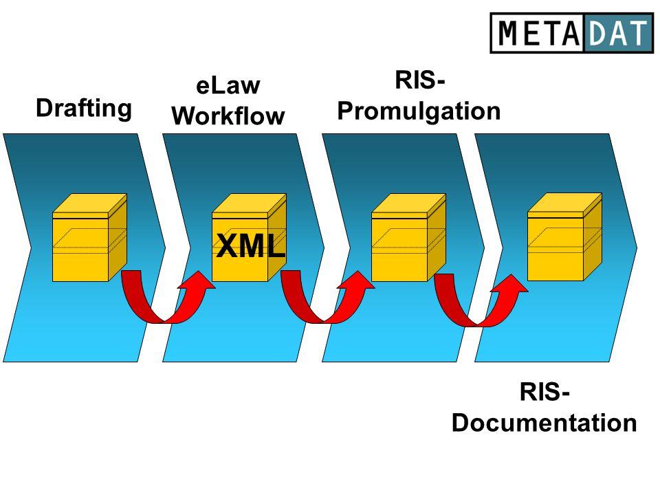 RIS- Documentation Drafting eLaw Workflow RIS- Promulgation xxx XML x