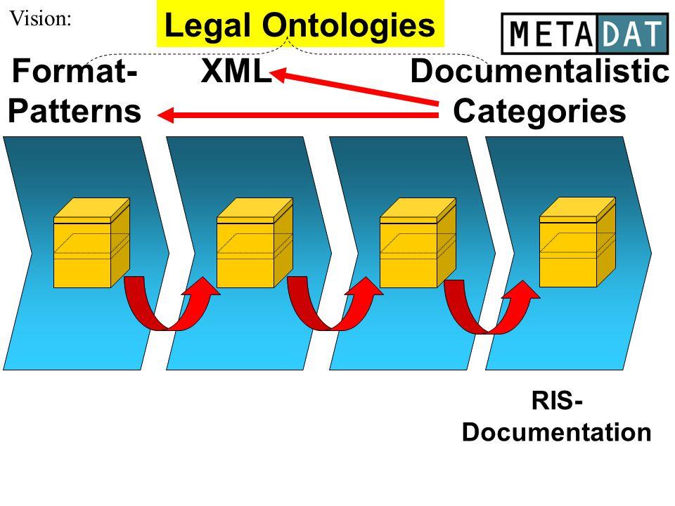 XMLDocumentalistic Categories Format- Patterns RIS- Documentation xxx x Legal Ontologies Vision: