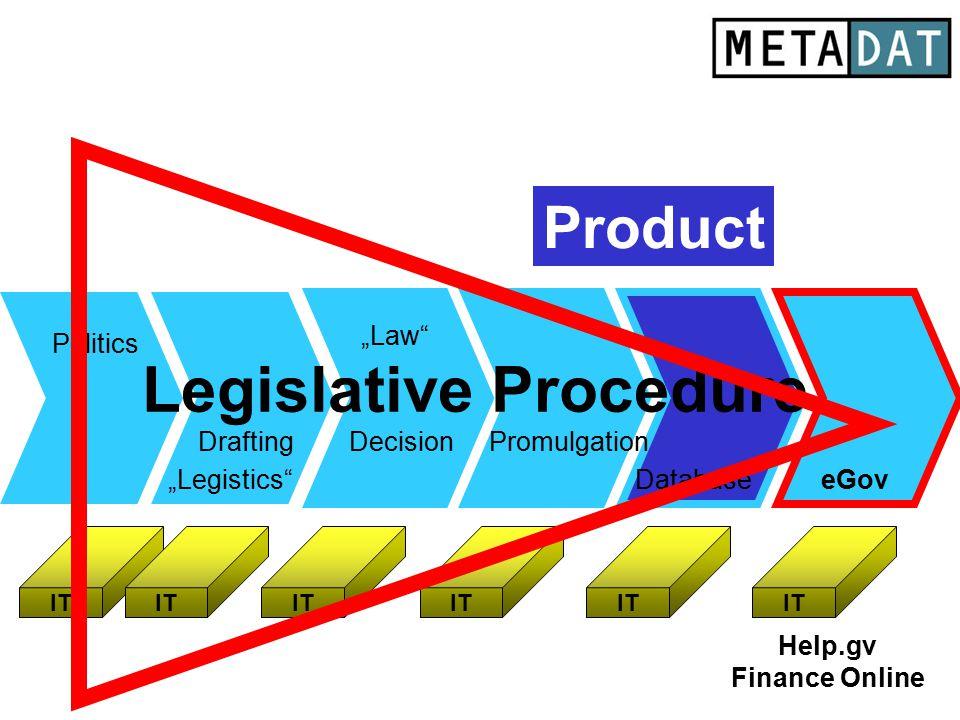 "Legislative Procedure Drafting Database Politics eGov DecisionPromulgation ""Legistics"" ""Law"" IT Help.gv Finance Online Product"