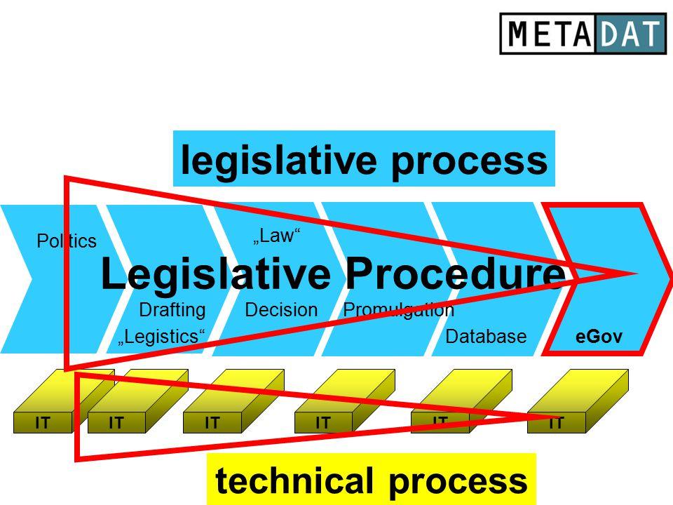 "Legislative Procedure Drafting Database Politics eGov DecisionPromulgation ""Legistics"" ""Law"" IT legislative process technical process"