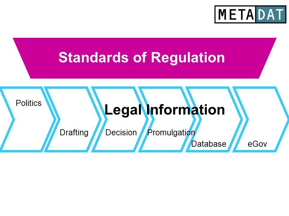 Standards of Regulation Drafting Database Politics eGov Promulgation Legal Information Decision