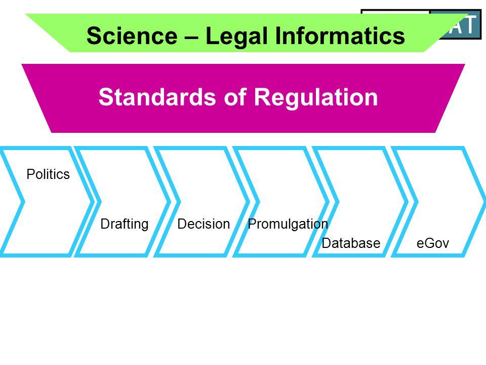 Standards of Regulation Drafting Database Politics eGov Promulgation Science – Legal Informatics Decision