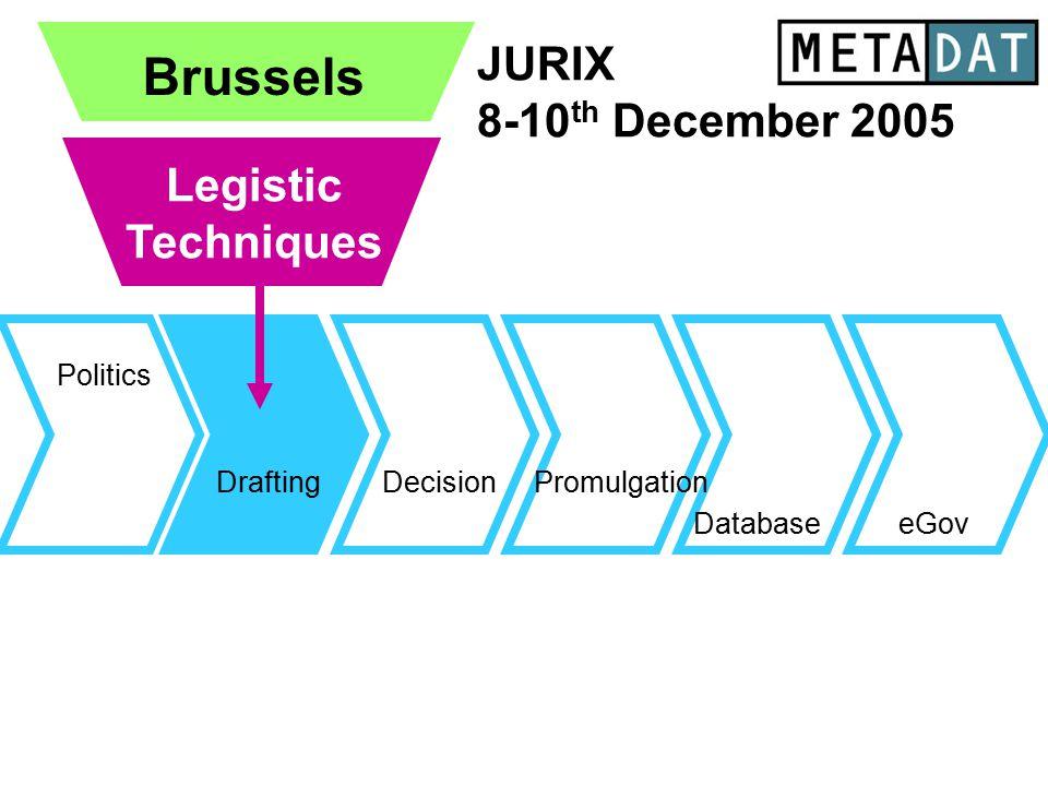 Drafting Database Politics eGov Promulgation Brussels JURIX 8-10 th December 2005 Legistic Techniques Decision