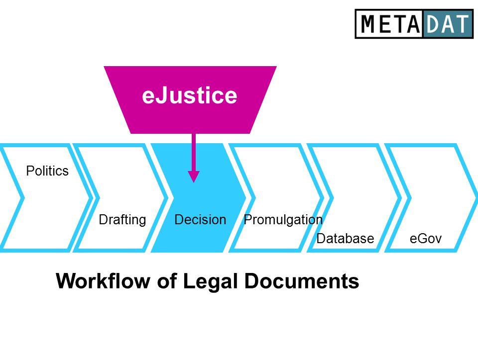 Drafting Database Politics eGov Promulgation Workflow of Legal Documents eJustice Decision