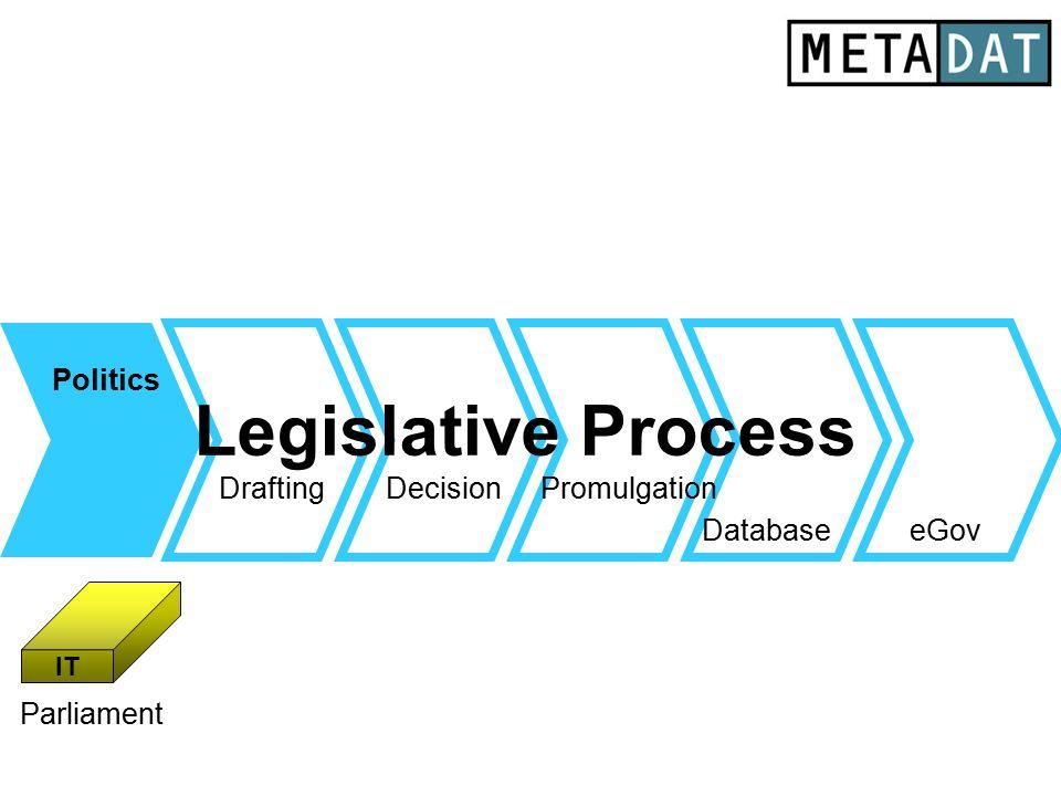 Legislative Process Drafting Database Politics eGov DecisionPromulgation IT Parliament