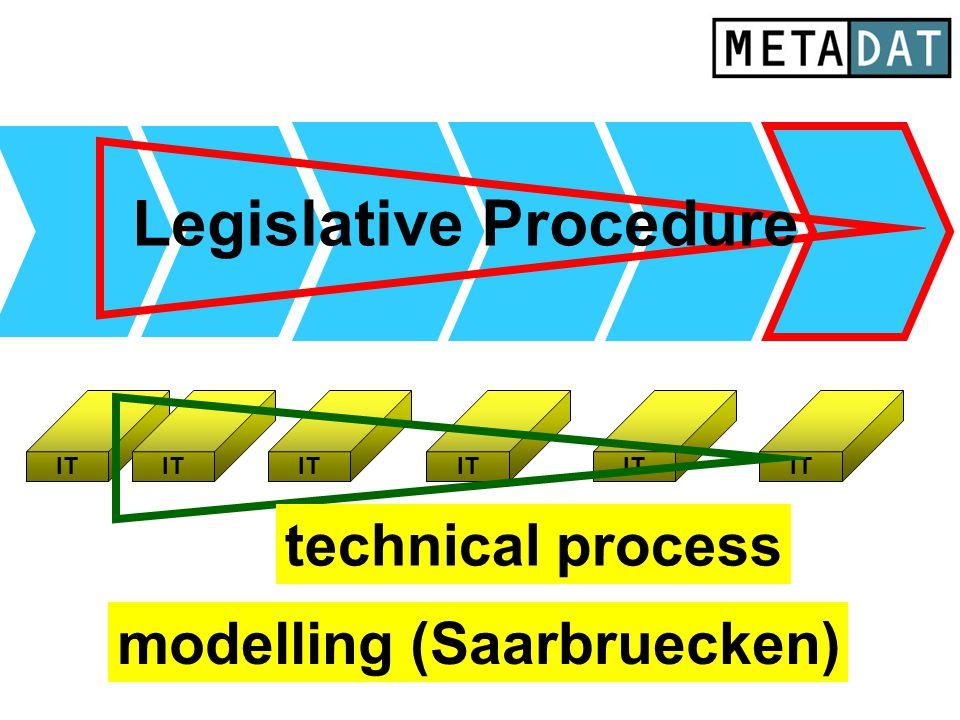 IT technical process Legislative Procedure modelling (Saarbruecken)