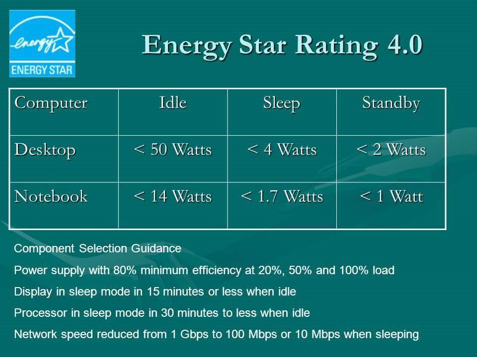 Energy Star Rating 4.0 ComputerIdleSleepStandbyDesktop < 50 Watts < 4 Watts < 2 Watts Notebook < 14 Watts < 1.7 Watts < 1 Watt Component Selection Gui