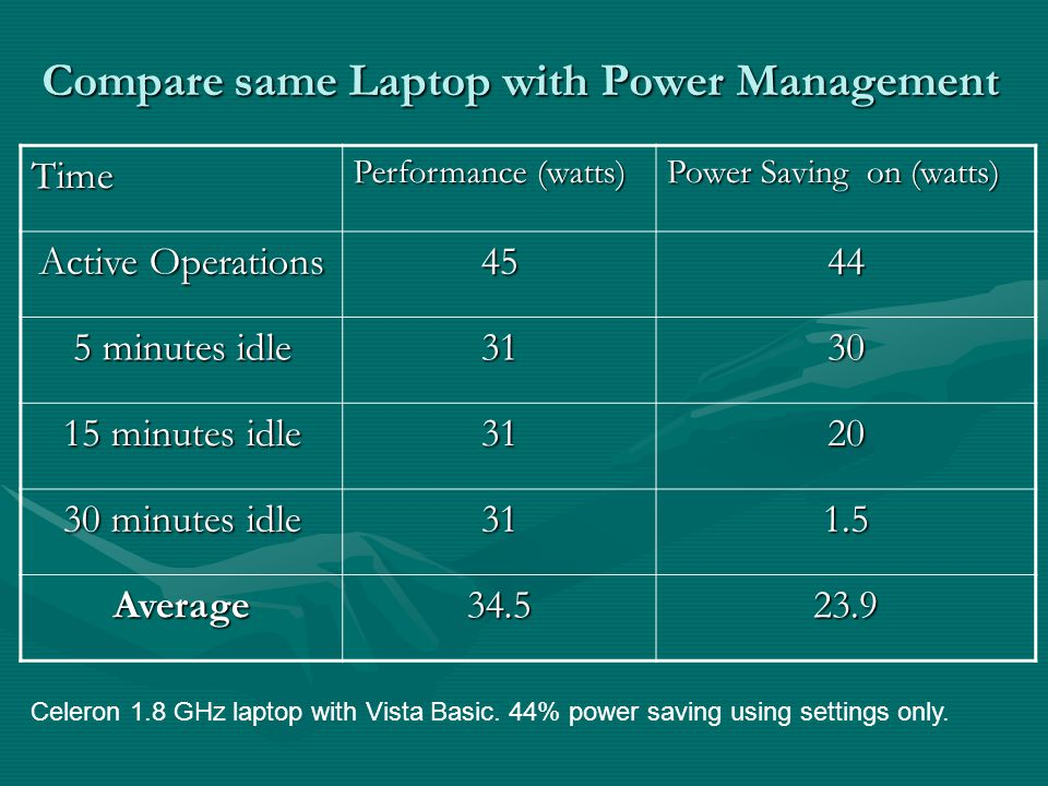 Compare same Laptop with Power Management Time Performance (watts) Power Saving on (watts) Active Operations 4544 5 minutes idle 3130 15 minutes idle