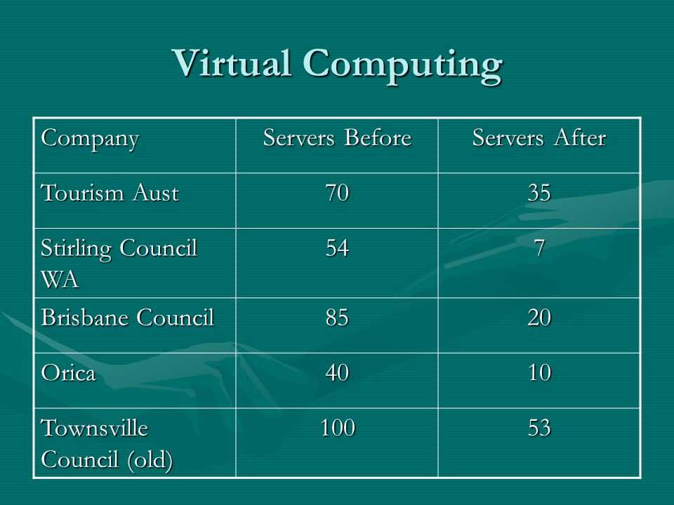 Virtual Computing Company Servers Before Servers After Tourism Aust 7035 Stirling Council WA 547 Brisbane Council 8520 Orica4010 Townsville Council (o