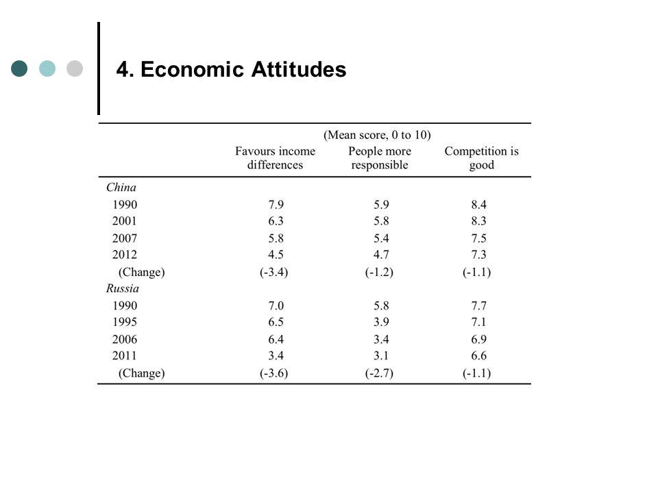 4. Economic Attitudes