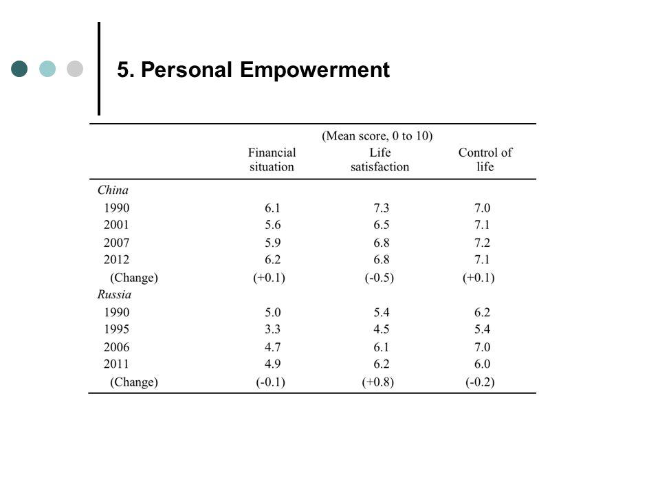 5. Personal Empowerment