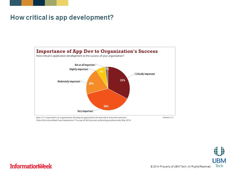 How critical is app development? © 2014 Property of UBM Tech; All Rights Reserved