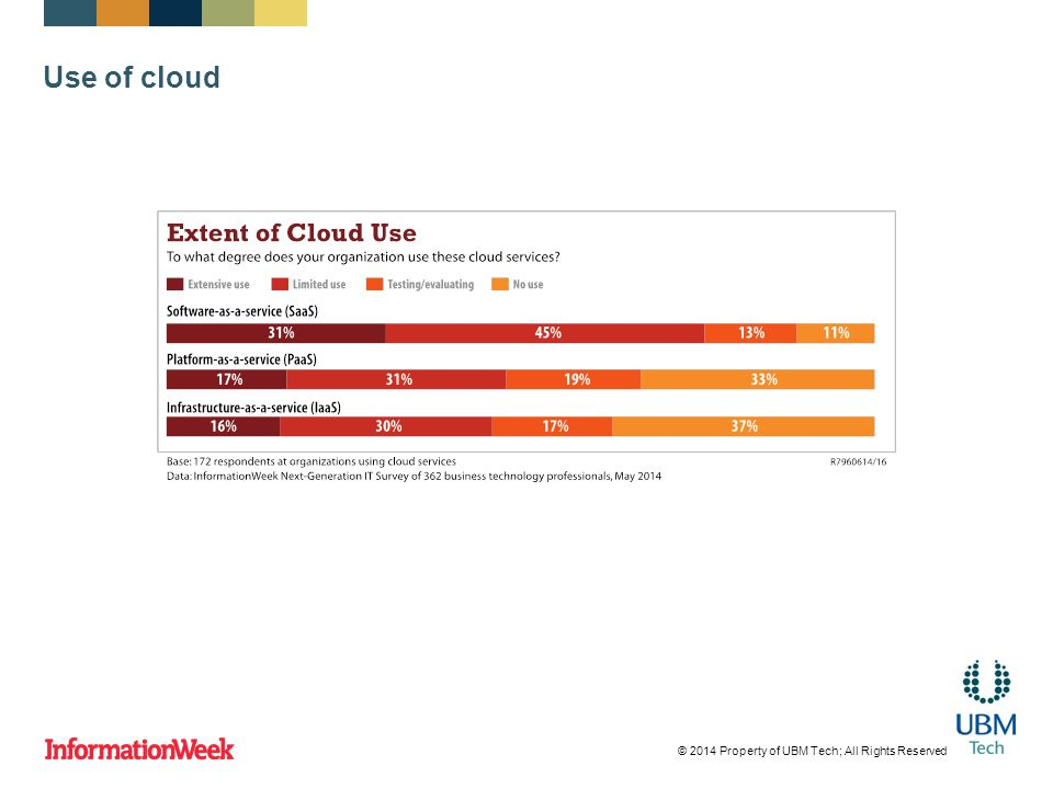 Use of cloud © 2014 Property of UBM Tech; All Rights Reserved