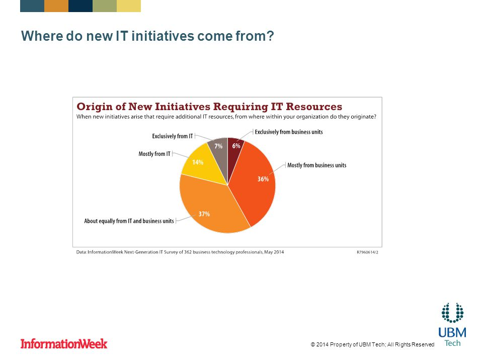 Where do new IT initiatives come from? © 2014 Property of UBM Tech; All Rights Reserved