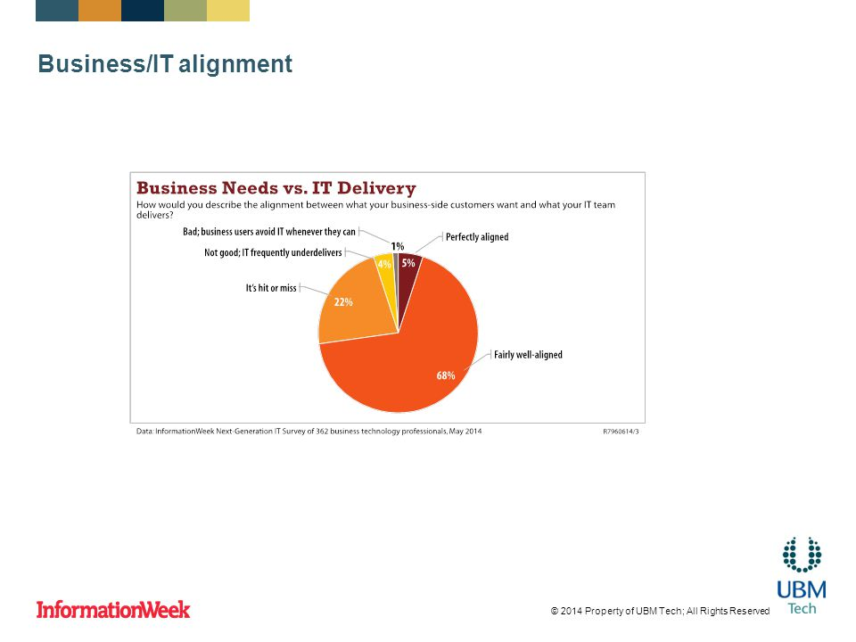 Server virtualization most used © 2014 Property of UBM Tech; All Rights Reserved