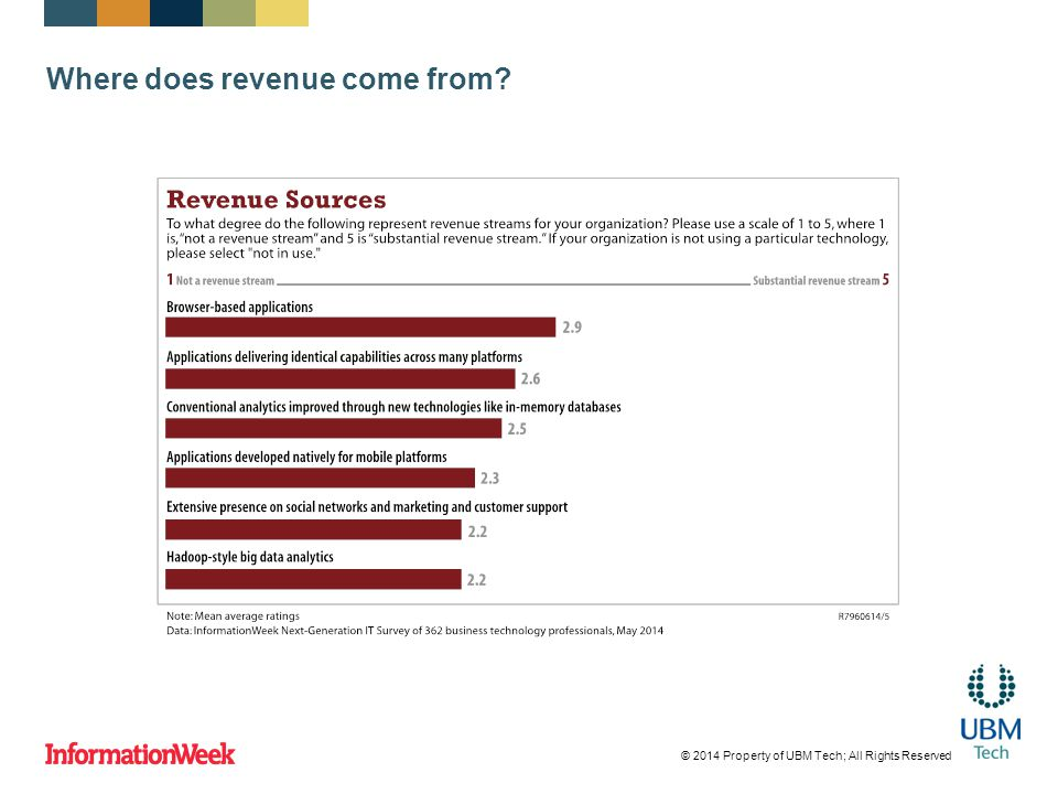 Where does revenue come from © 2014 Property of UBM Tech; All Rights Reserved