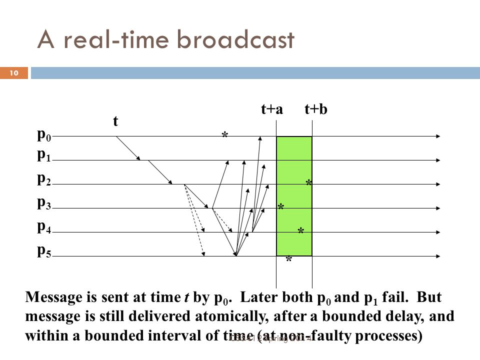 A real-time broadcast p0p0 p1p1 p2p2 p3p3 p4p4 p5p5 t t+at+b * * * * * Message is sent at time t by p 0. Later both p 0 and p 1 fail. But message is s