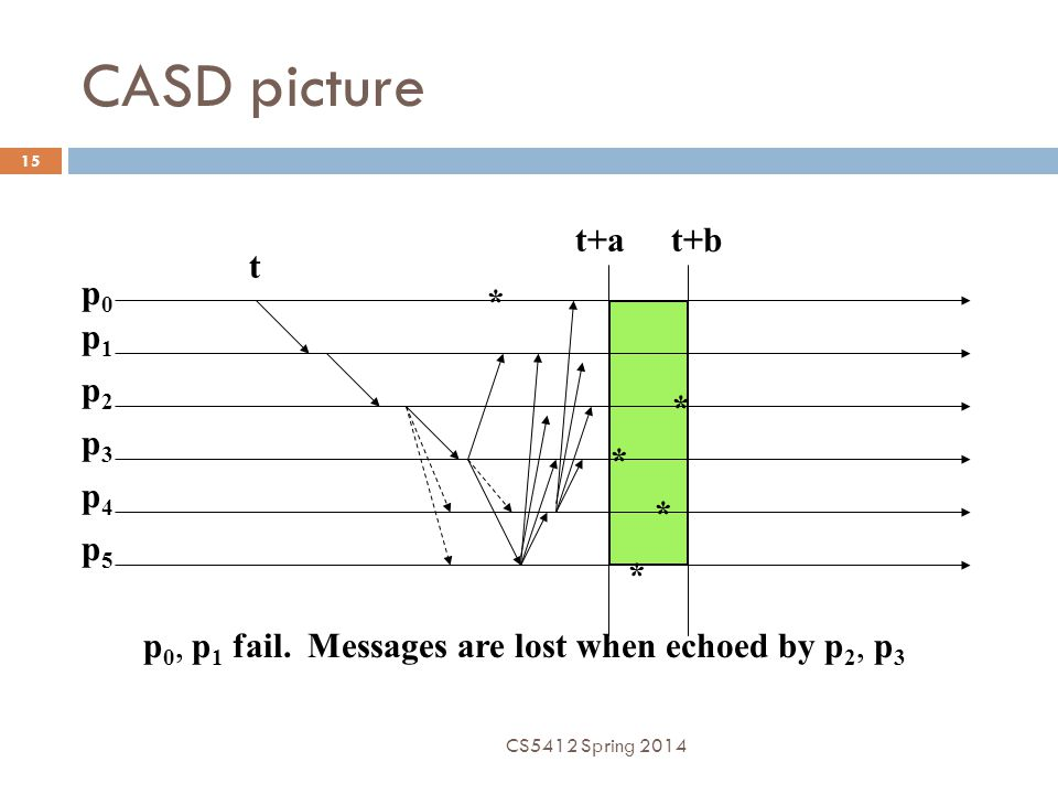 CASD picture p0p0 p1p1 p2p2 p3p3 p4p4 p5p5 t t+at+b * * * * * p 0, p 1 fail. Messages are lost when echoed by p 2, p 3 CS5412 Spring 2014 15