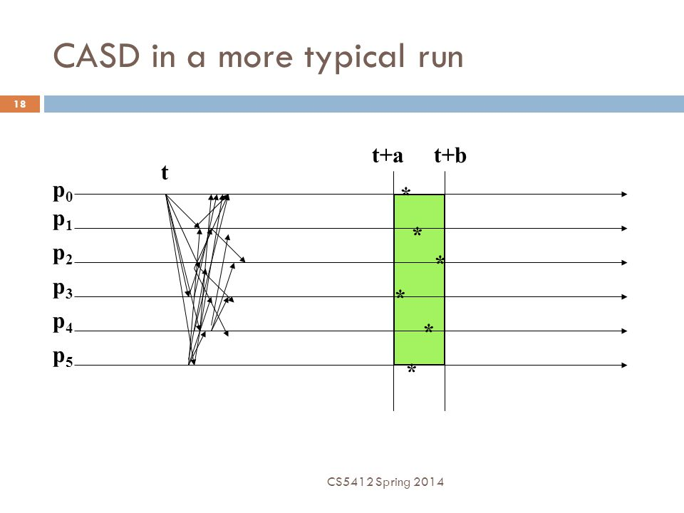 CASD in a more typical run p0p0 p1p1 p2p2 p3p3 p4p4 p5p5 t t+at+b * * * * * * CS5412 Spring 2014 18