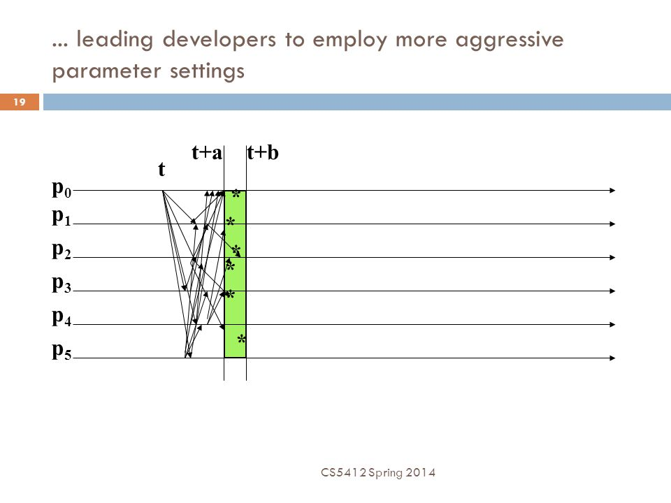 ... leading developers to employ more aggressive parameter settings p0p0 p1p1 p2p2 p3p3 p4p4 p5p5 t t+at+b * * * * * * CS5412 Spring 2014 19