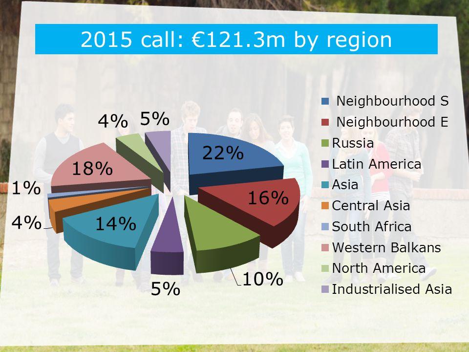 2015 call: €121.3m by region