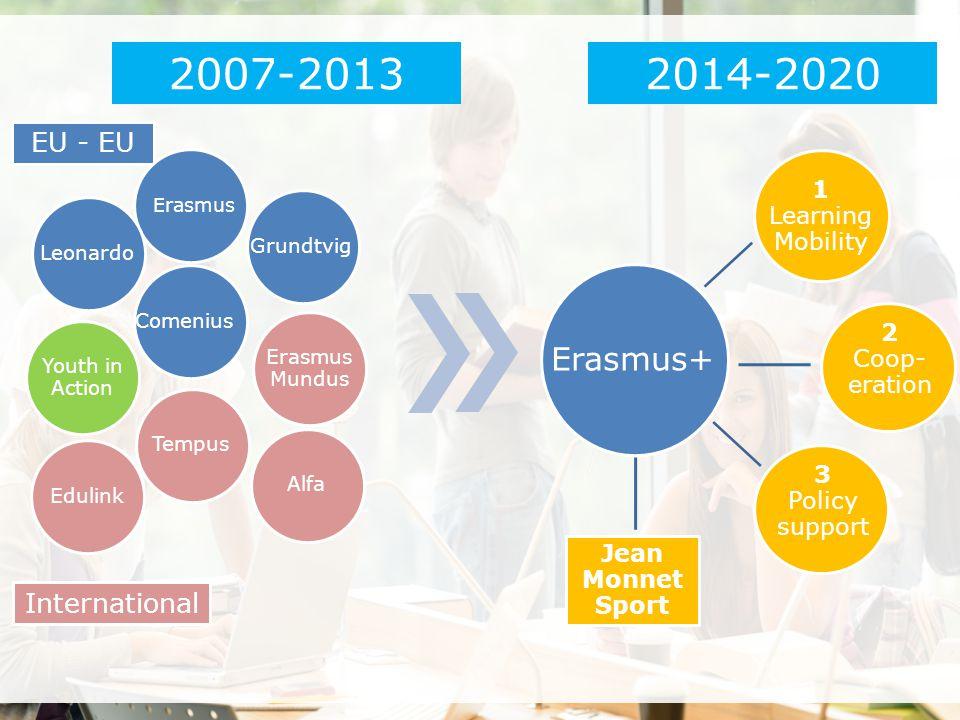 EU - EU International 2007-2013 2014-2020 1 Learning Mobility 2 Coop- eration 3 Policy support Erasmus+ Erasmus Grundtvig Leonardo Comenius Youth in A