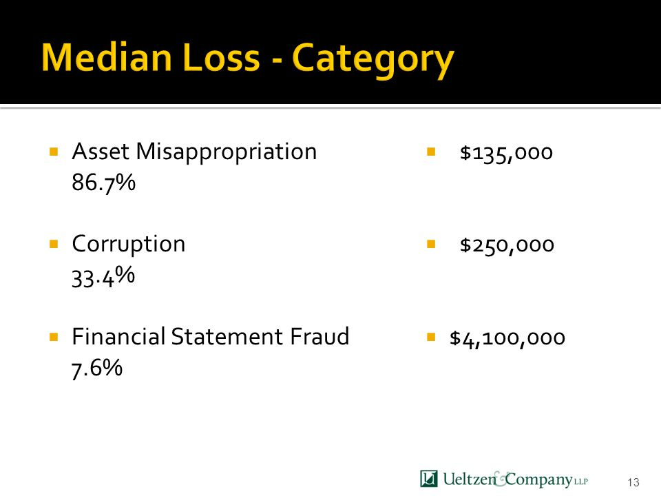  Asset Misappropriation 86.7%  Corruption 33.4%  Financial Statement Fraud 7.6%  $135,000  $250,000  $4,100,000 13