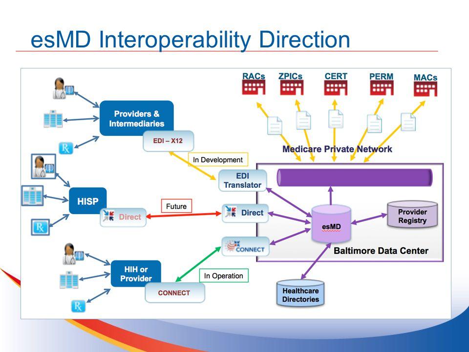 esMD Interoperability Direction