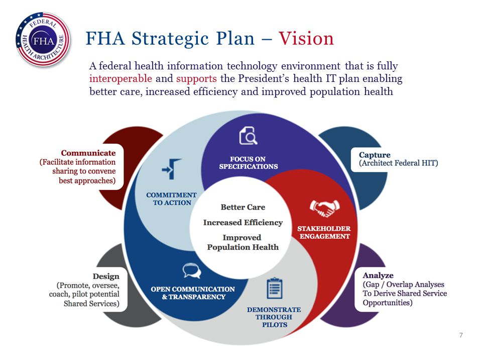 FHA Strategic Plan – Vision A federal health information technology environment that is fully interoperable and supports the President's health IT plan enabling better care, increased efficiency and improved population health 7