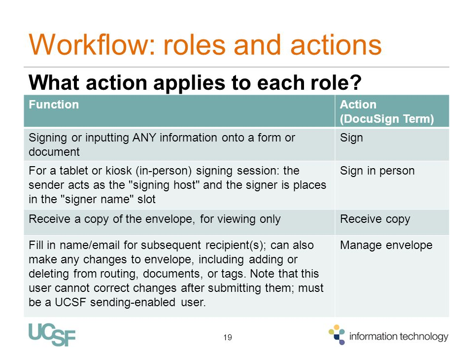 Workflow: roles and actions What action applies to each role? 19 FunctionAction (DocuSign Term) Signing or inputting ANY information onto a form or do