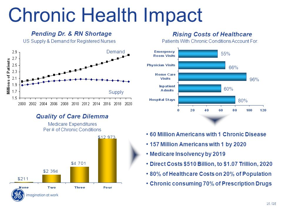 15 /GE Chronic Health Impact Patients With Chronic Conditions Account For: 55% 66% 96% 60% 80% Supply Demand US Supply & Demand for Registered Nurses Pending Dr.