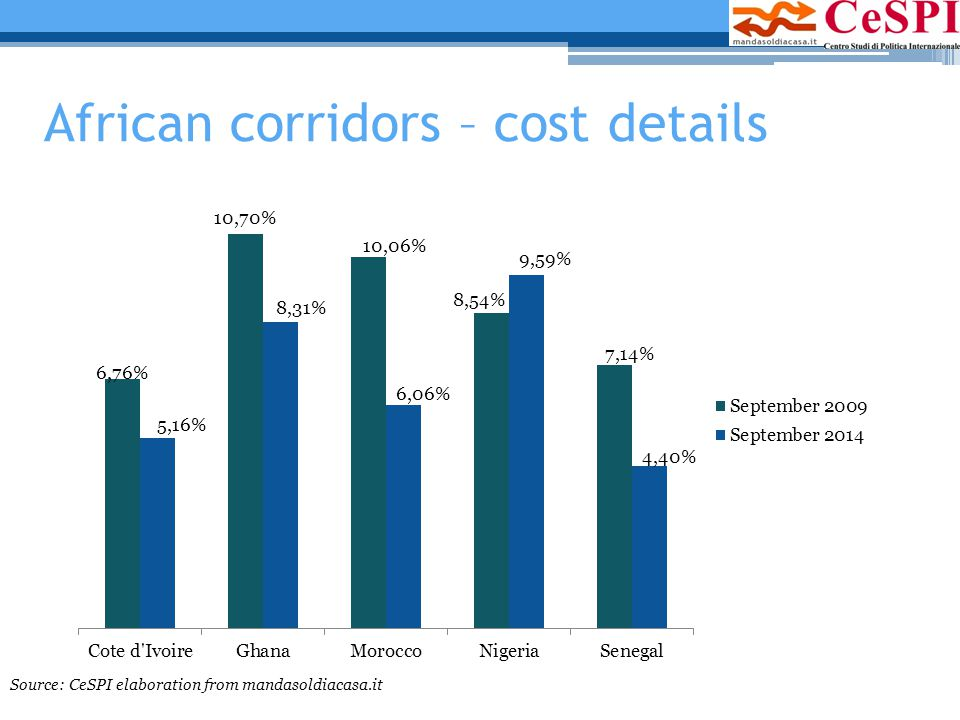 African corridors – cost details Source: CeSPI elaboration from mandasoldiacasa.it